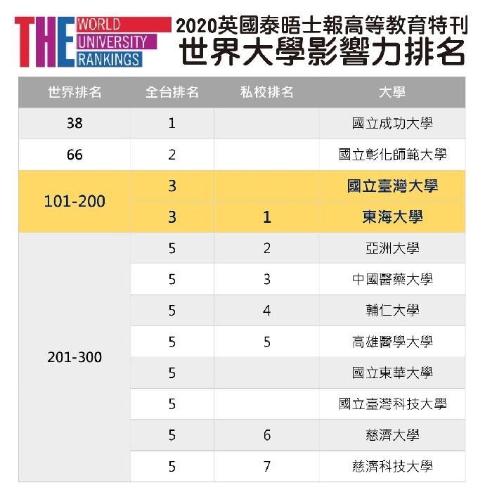 本校榮獲2020泰晤士世界大學影響力排名 全國第三、私校第一